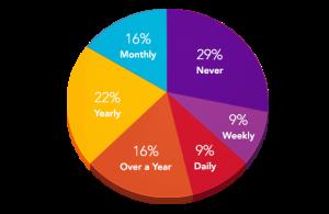 backup-stats-chart-2014-v3
